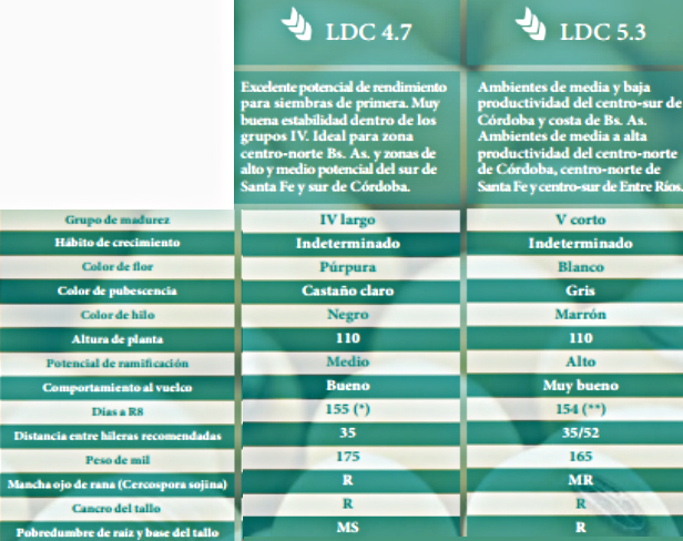 caracterisitcas-ldc