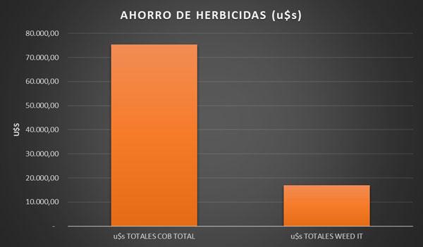 Ahorro herbicidas